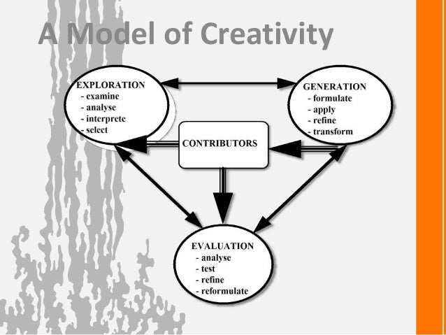 Creative Process 71 A Model Of Creativity 72