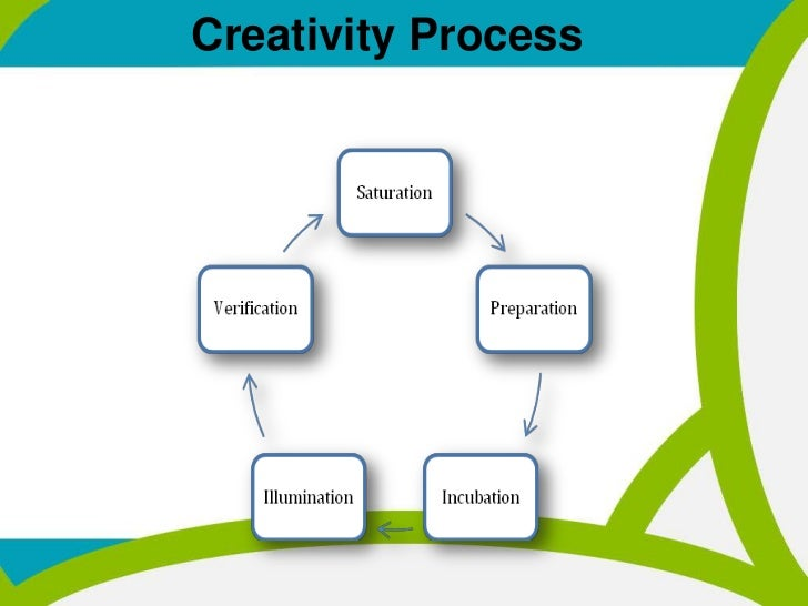 creativity ppt mba