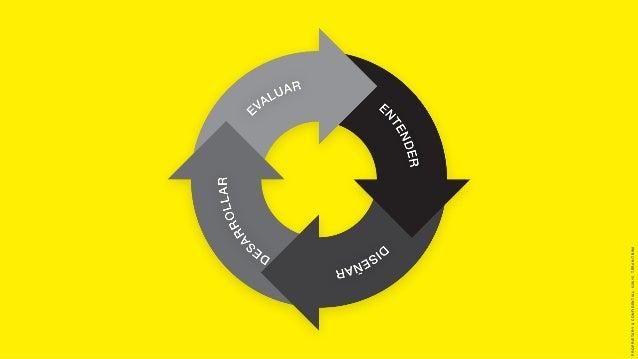 PROPRIETARY&CONFIDENTIAL.©2015TERANTBWA ENTENDER Esta etapa debe abordar los siguientes aspectos: • Las características d...