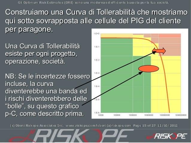 Gli Optimum Risk Estimates (ORE) sono una moderna ed efficiente bussola per la tua società.Construiamo una Curva di Toller...