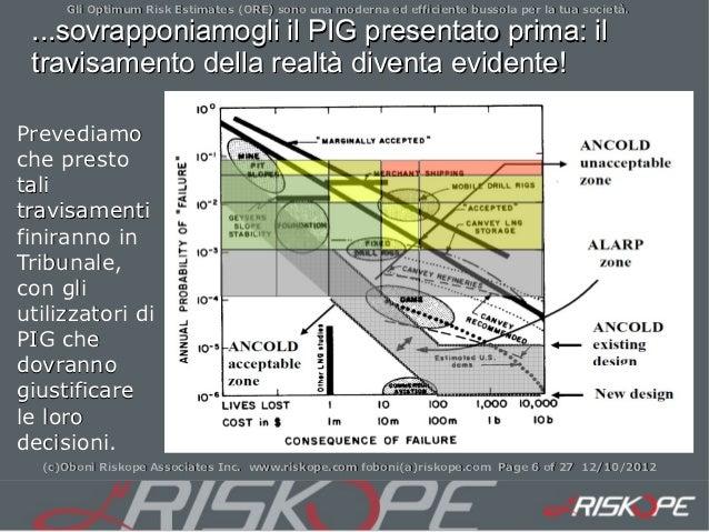 Gli Optimum Risk Estimates (ORE) sono una moderna ed efficiente bussola per la tua società. ...sovrapponiamogli il PIG pre...