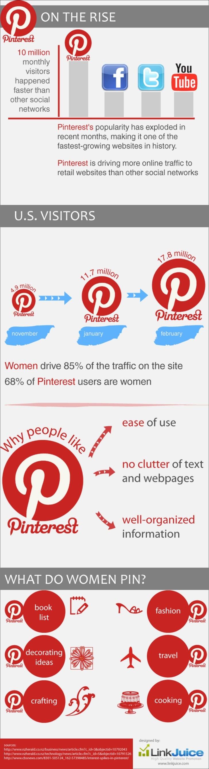 El Crecimiento de Pinterest
