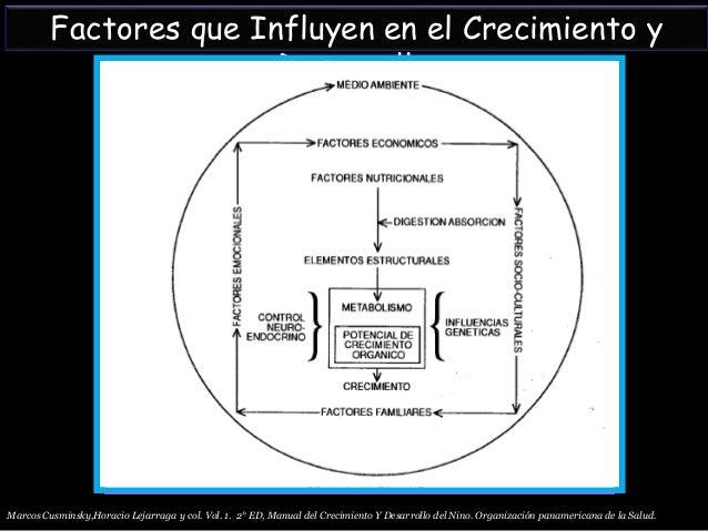Crecimiento y desarrollo Dr douglas olivero. Slide 3