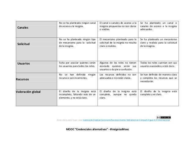 """MOOC """"Credenciales alternativas"""" - #InsigniasMooc Canales No se ha planteado ningún canal de acceso a la insignia. El cana..."""