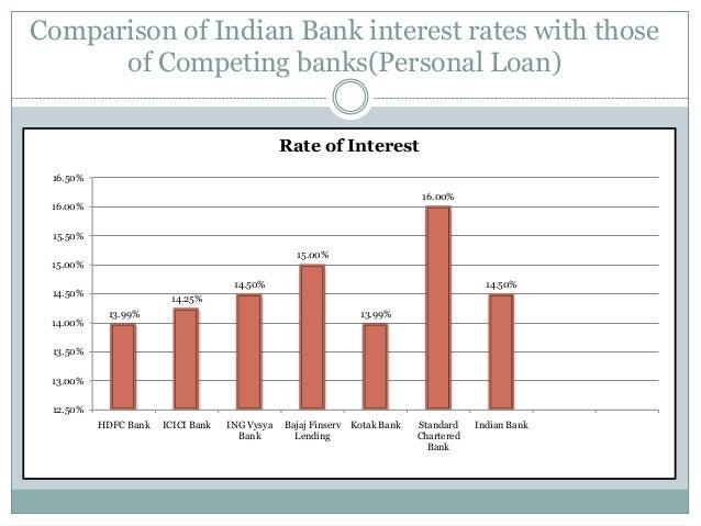 Credit analysis of personal loan Rahul Mishra - 웹