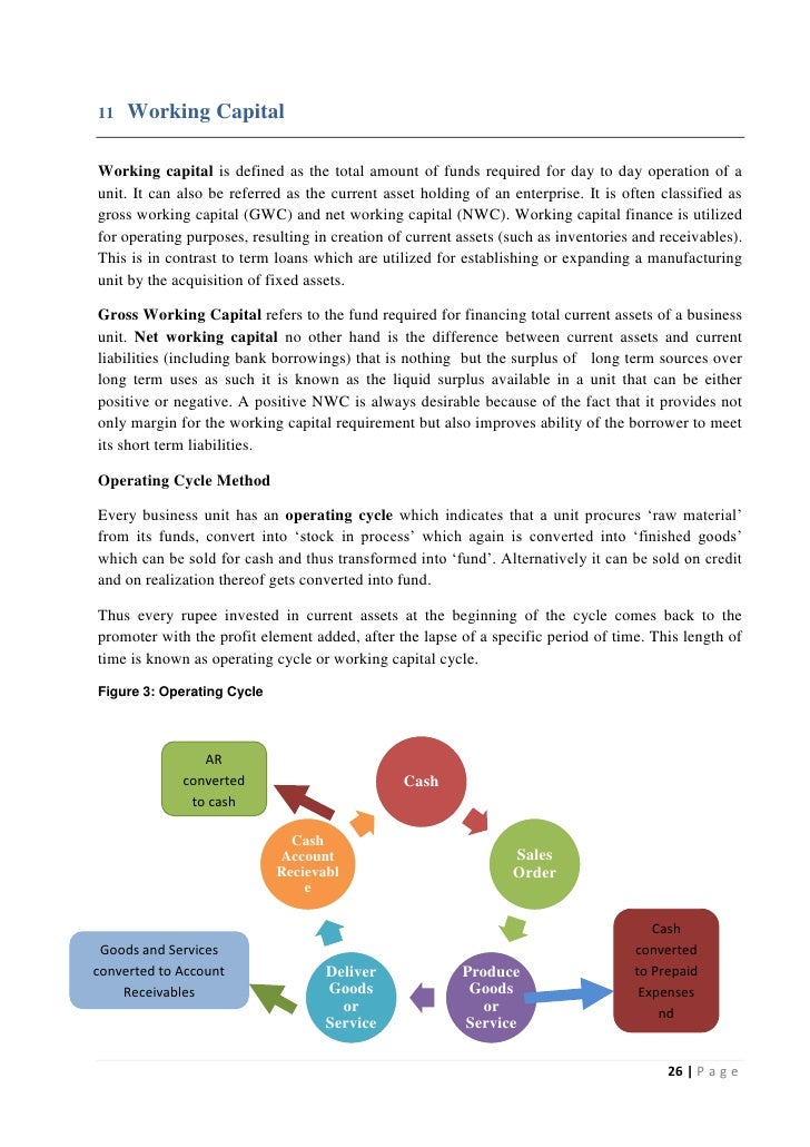 working capital term loan scheme