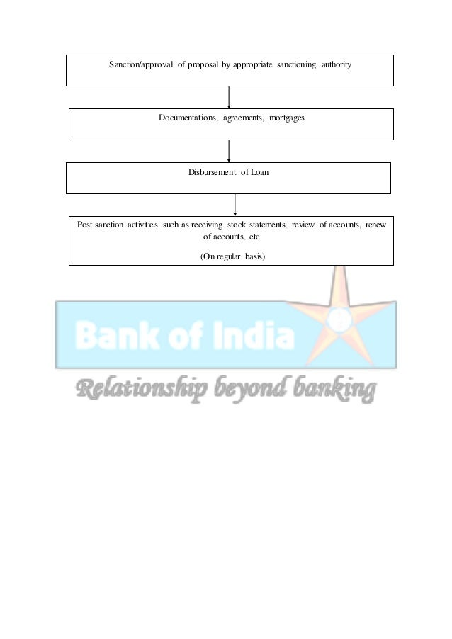 credit appraisal process of sbi Credit appraisal for working capital finance to smes at sbi   and its assessment credit risk assessment documentation credit process.