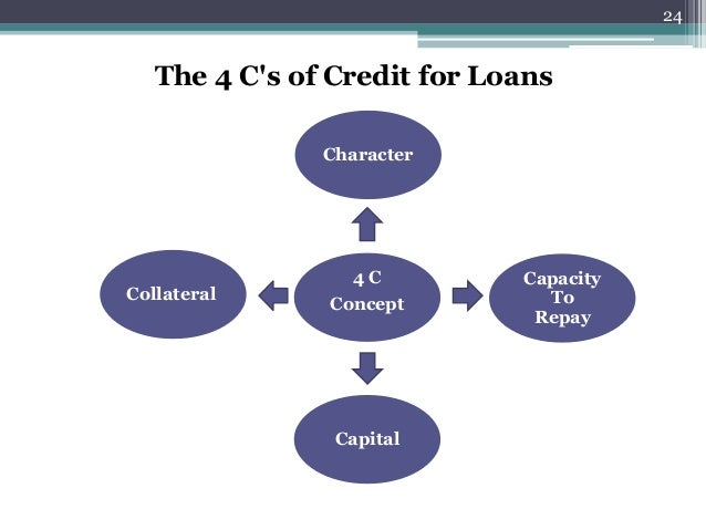 Loans, Marketing, Strategy And Many More