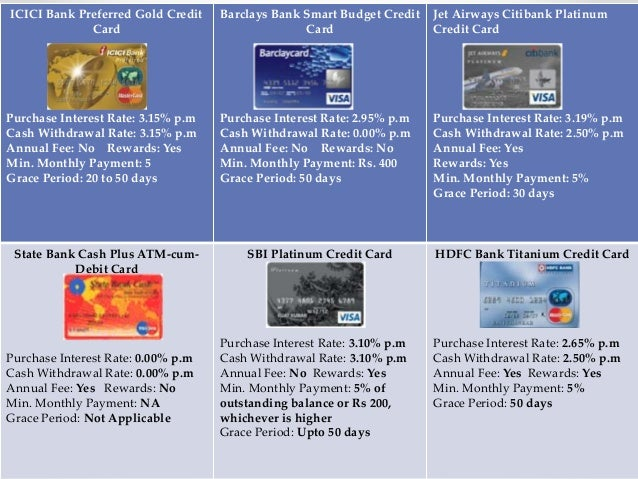 What is credit card interest?