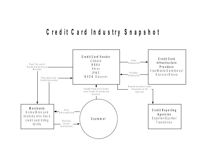 strategy the u k credit card industry Learn 5 facts about credit cards from better money  your best strategy is to use your credit cards and pay off  if you're considering a credit card,.