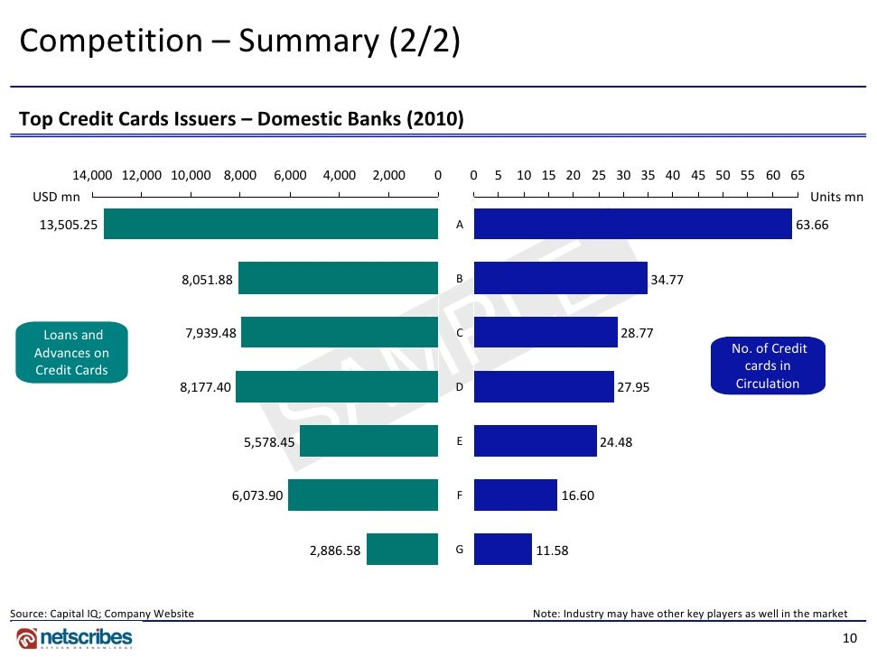 Credit Card Market in China 2011 - Company Profile