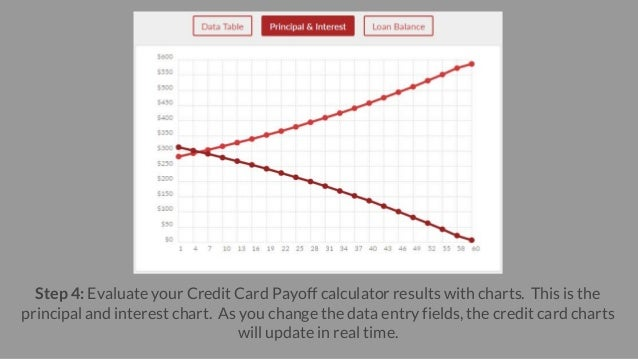 6. Step 4: Evaluate Your Credit Card Payoff Calculator ...