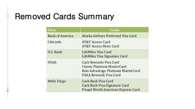 Citicards Account Online >> Credit Card Product Update - 2016 Q1 & Q2