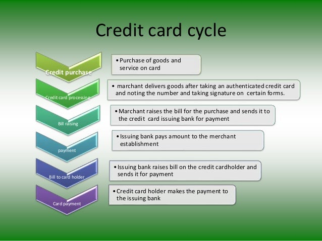 Credit card cycle Credit purchase •Purchase of goods and service on card Credit card processing • marchant delivers goods ...