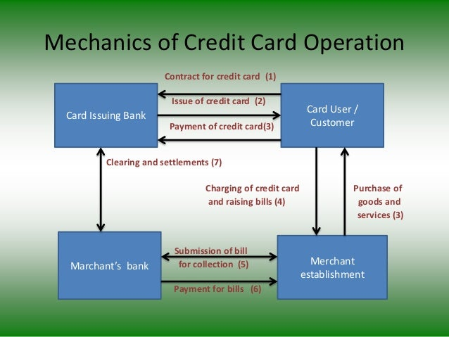 Mechanics of Credit Card Operation Contract for credit card (1) Issue of credit card (2) Payment of credit card(3) Clearin...