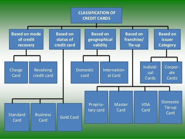 CLASSIFICATION OF CREDIT CARDS Based on mode of credit recovery Based on status of credit card Based on geographical valid...