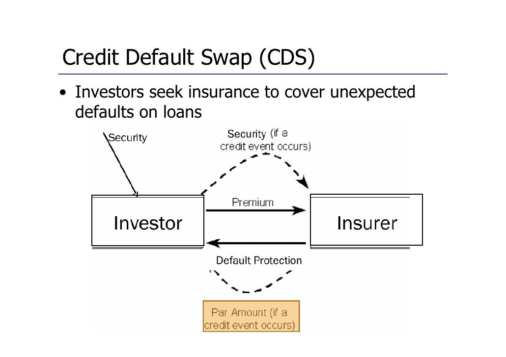 dissertation credit default swap Abstract this thesis comprises three empirical studies regarding information  content of credit default swap (cds) the first study provides.