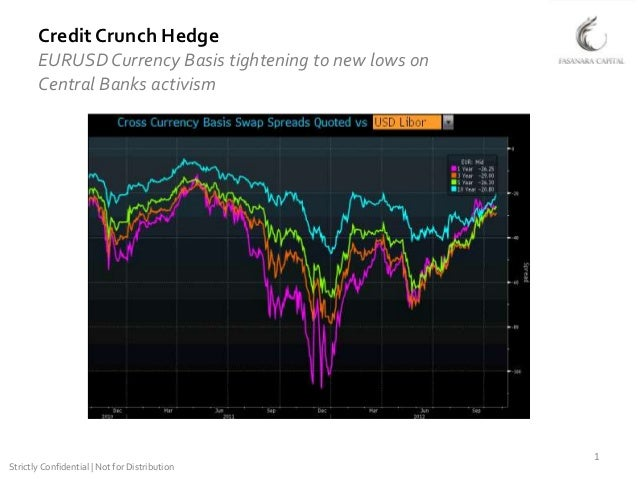 Credit Crunch Hedge       EURUSD Currency Basis tightening to new lows on       Central Banks activism                    ...