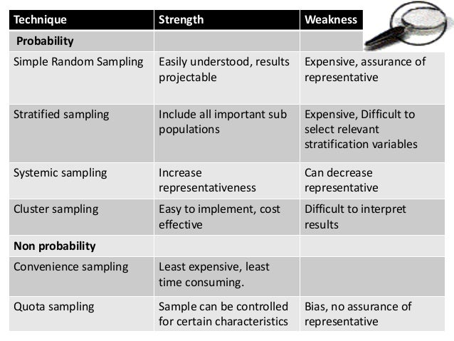 sampling techniques for research Survey sampling methods this nonprobability method is often used during preliminary research efforts to get a gross estimate of the results.