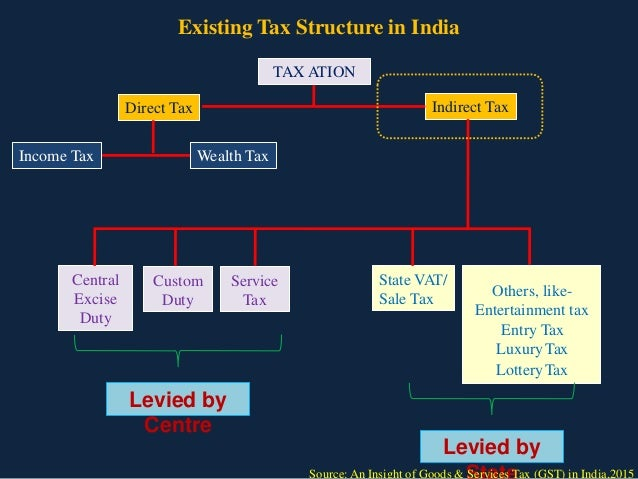 tax structure in pakistan Pakistan: revenue mobilization measures & current tax issues by pakistan imf – japan high level tax conference for asian over‐arching structure of tax.
