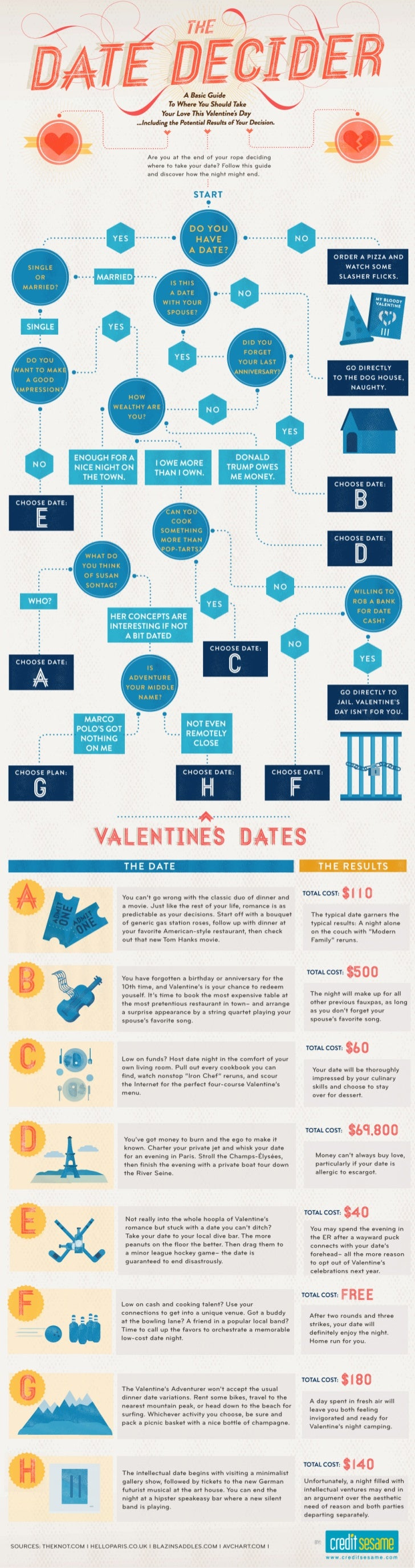Valentine's Date Decider