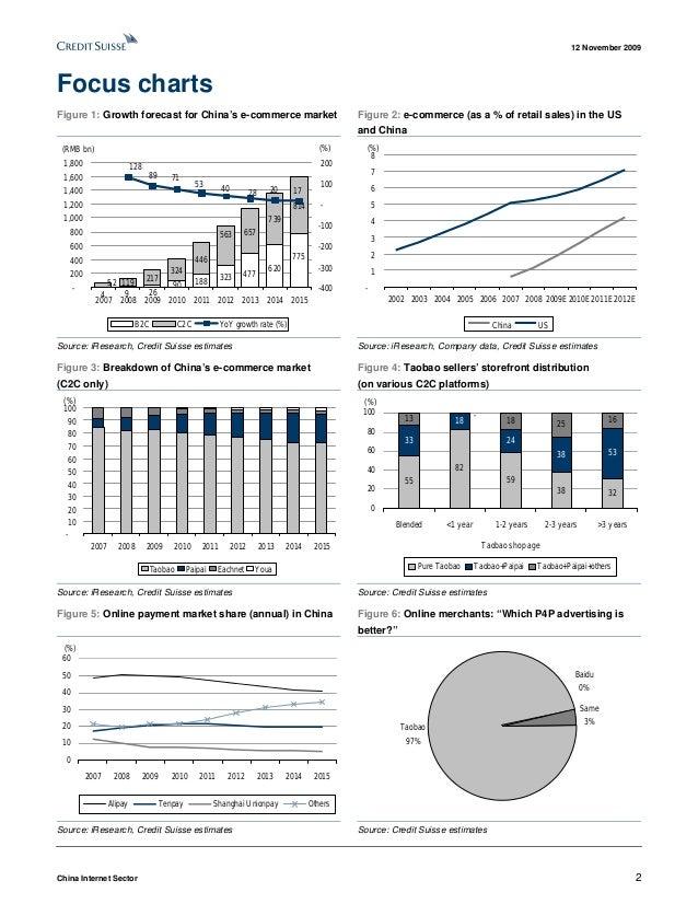 China E-commerce Analytics [Credit Suisse] Slide 2