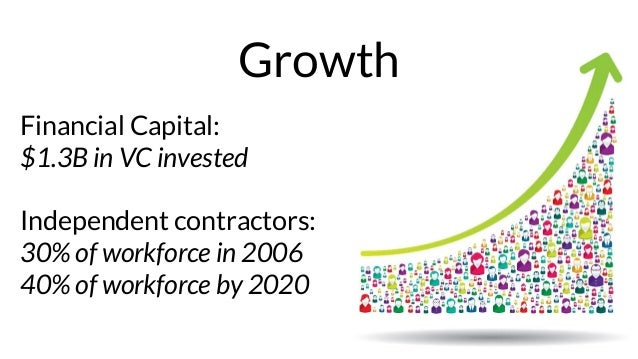Growth Financial Capital: $1.3B in VC invested Independent contractors: 30% of workforce in 2006 40% of workforce by 2020