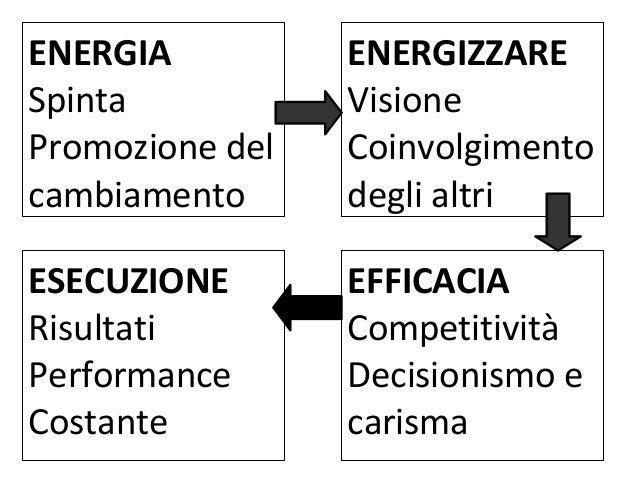 Mappare il flusso di informazioni e materiali di un processo