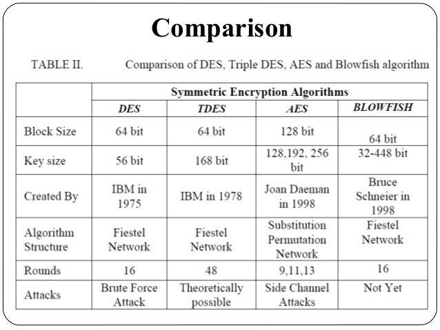 Evaluation of des tdes aes blowfish