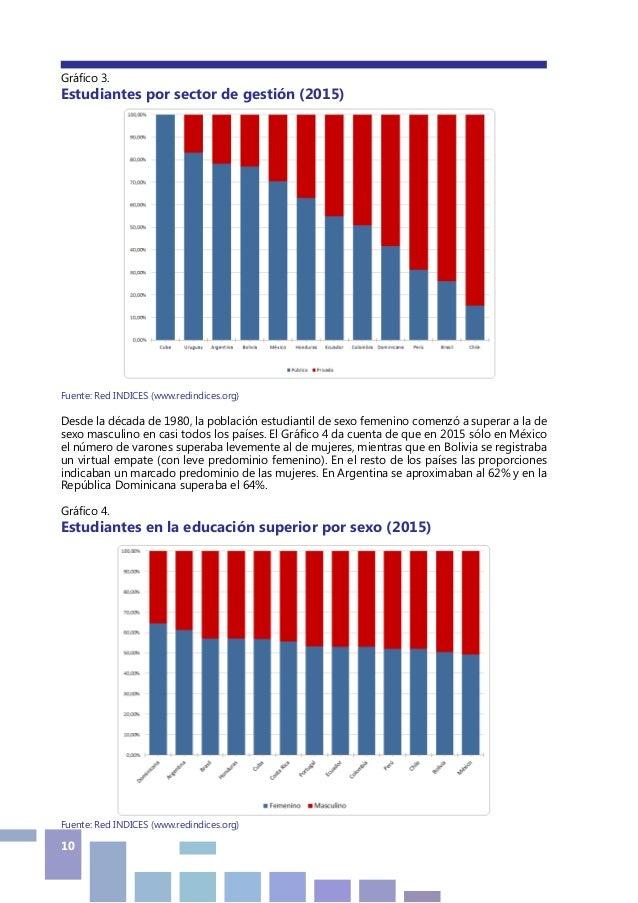 10 Gráfico 3. Estudiantes por sector de gestión (2015) Fuente: Red INDICES (www.redindices.org) Desde la década de 1980, l...