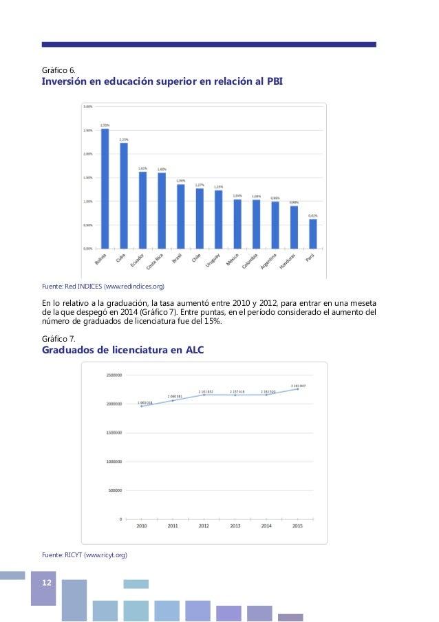 12 Gráfico 6. Inversión en educación superior en relación al PBI Fuente: Red INDICES (www.redindices.org) En lo relativo a...
