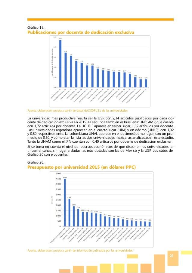 23 Gráfico 19. Publicaciones por docente de dedicación exclusiva Fuente: elaboración propia a partir de datos de SCOPUS y ...