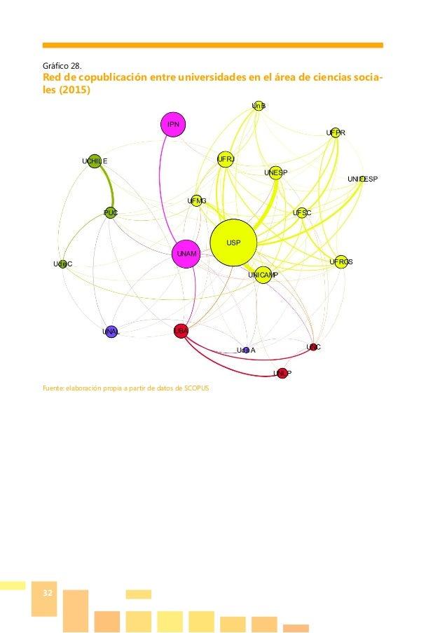 32 Gráfico 28. Red de copublicación entre universidades en el área de ciencias socia- les (2015) Fuente: elaboración propi...