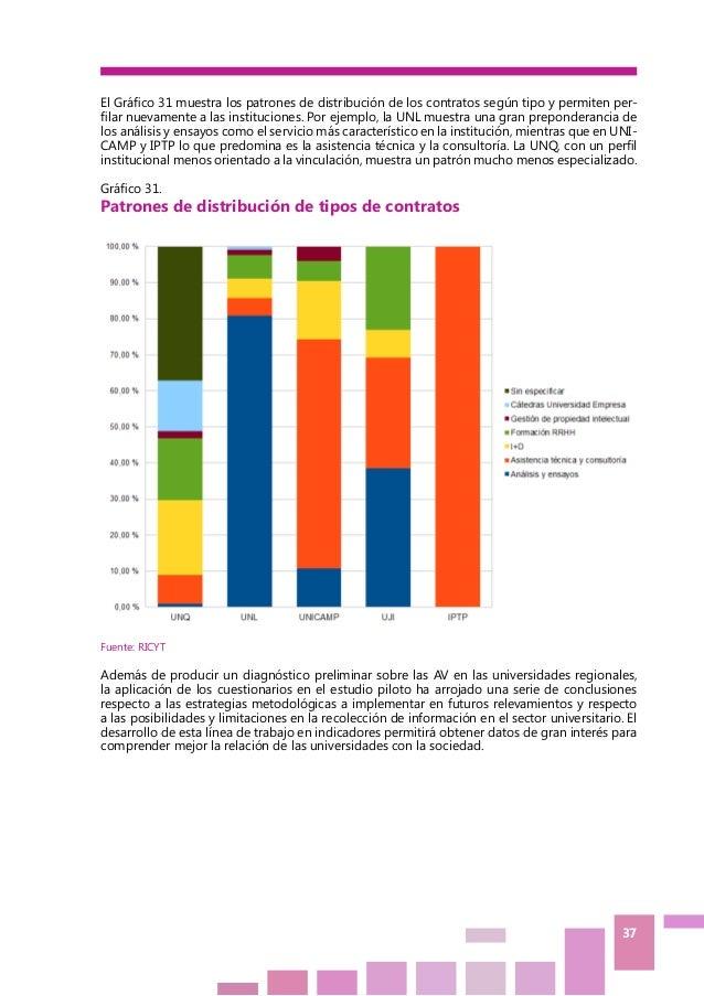 37 El Gráfico 31 muestra los patrones de distribución de los contratos según tipo y permiten per- filar nuevamente a las i...