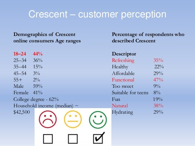 case study crescent pure Crescent pure a segmentation and targeting portland drake beverages pdb recent acquisition of crescent pure crescent is a very interesting move that could.