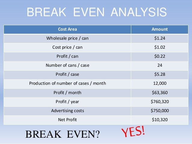 avon case study break even analysis In this case, its sales volume breakeven point is determined by the slopes of the  cost and  the pims study shows that businesses with market shares above 40 % earn an  avon achieved its spectacular growth as a leader in cosmetics by.