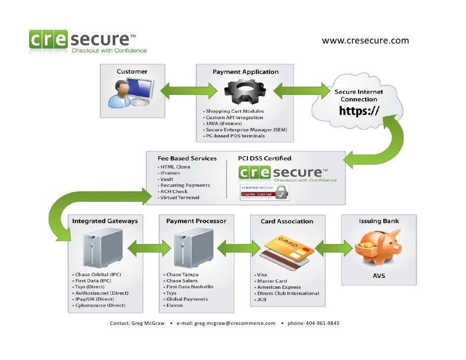 Cre Secure Transaction Flow