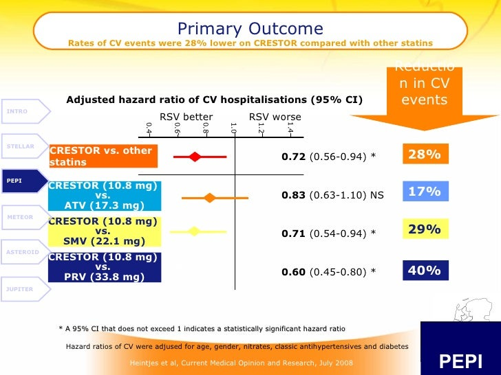 Primary Outcome Rates of CV events were 28% lower on CRESTOR compared with other statins 0.4 0.6 0.8 1.0 1.2 1.4 CRESTOR v...