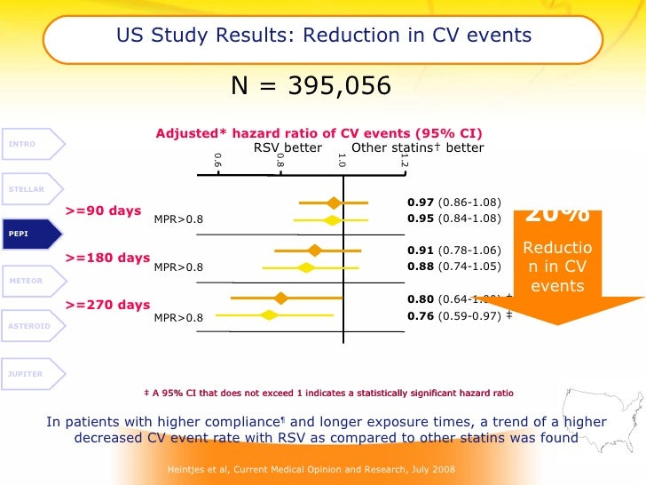 US Study Results: Reduction in CV  events >=90 days  >=180 days  >=270 days  0.95  (0.84-1.08)  0.88  (0.74-1.05) 0.76  (0...