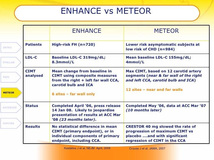 ENHANCE vs METEOR   INTRO STELLAR PEPI METEOR ASTEROID JUPITER Kasteline J et al, NEJM  April, 2008 Crouse J et al, JAMA, ...