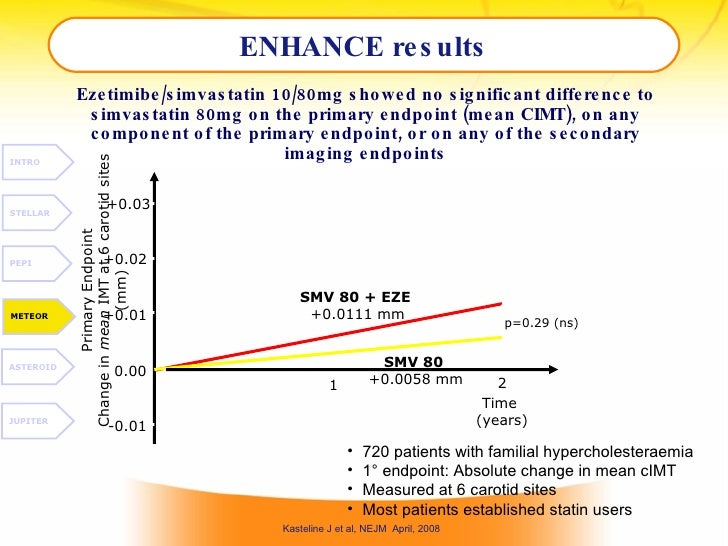 ENHANCE results Ezetimibe/simvastatin 10/80mg showed no significant difference to simvastatin 80mg on the primary endpoint...