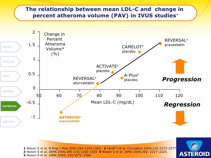 2 The relationship between mean LDL-C and  change in  percent atheroma volume (PAV) in IVUS studies † Change in  Percent  ...