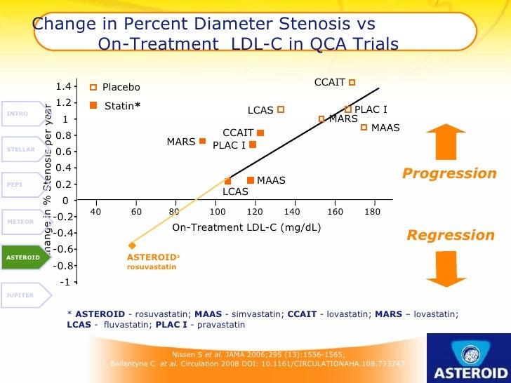 Change in Percent Diameter Stenosis vs  On-Treatment  LDL-C in QCA Trials *  ASTEROID  - rosuvastatin;  MAAS  - simvastati...