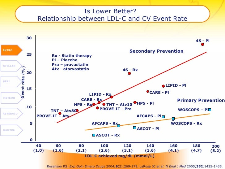 Is Lower Better?  Relationship between LDL-C and CV Event Rate Rosenson RS.  Exp Opin Emerg Drugs  2004; 9 (2):269-279, La...