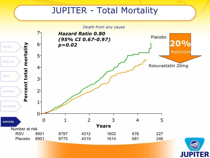 JUPITER - Total Mortality   Death from any cause   20%   Reduction INTRO STELLAR PEPI METEOR ASTEROID JUPITER 0 1 2 3 4 5 ...