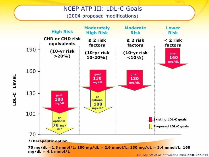 NCEP ATP III: LDL-C Goals   (2004 proposed modifications)   *Therapeutic option  70 mg/dL =1.8 mmol/L; 100 mg/dL = 2.6 mmo...