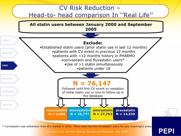 CV Risk Reduction –  Head-to- head comparison In ''Real Life'' All statin users between January 2000 and September 2005 ro...