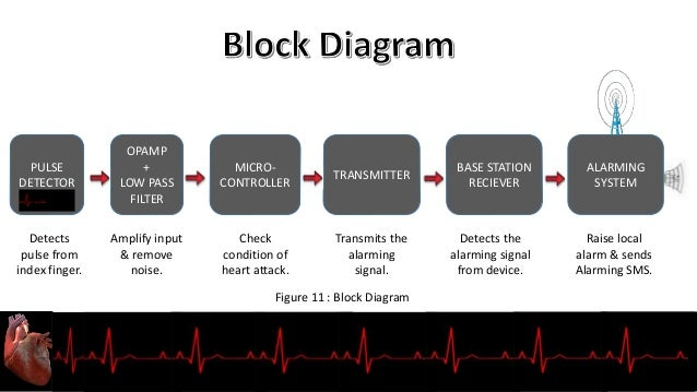 Crf final ppt figure 11 block diagram 13 8051 lm 324n heart attack normal rate measuring ccuart Choice Image