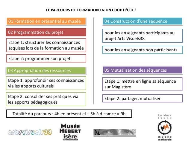 LE PARCOURS DE FORMATION EN UN COUP D'OEIL !  01 Formation en présentiel au musée  02 Programmation du projet  Etape 1: st...