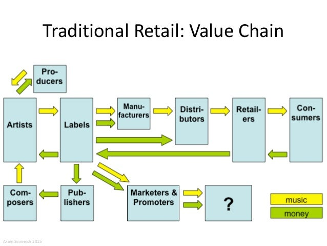 spotify value chain How to run value chain analysis in 2018 - 3 practical case studies  the e-commerce companies such as alibaba, amazon, asos, airbnb, spotify etc have completely different value creating factors .